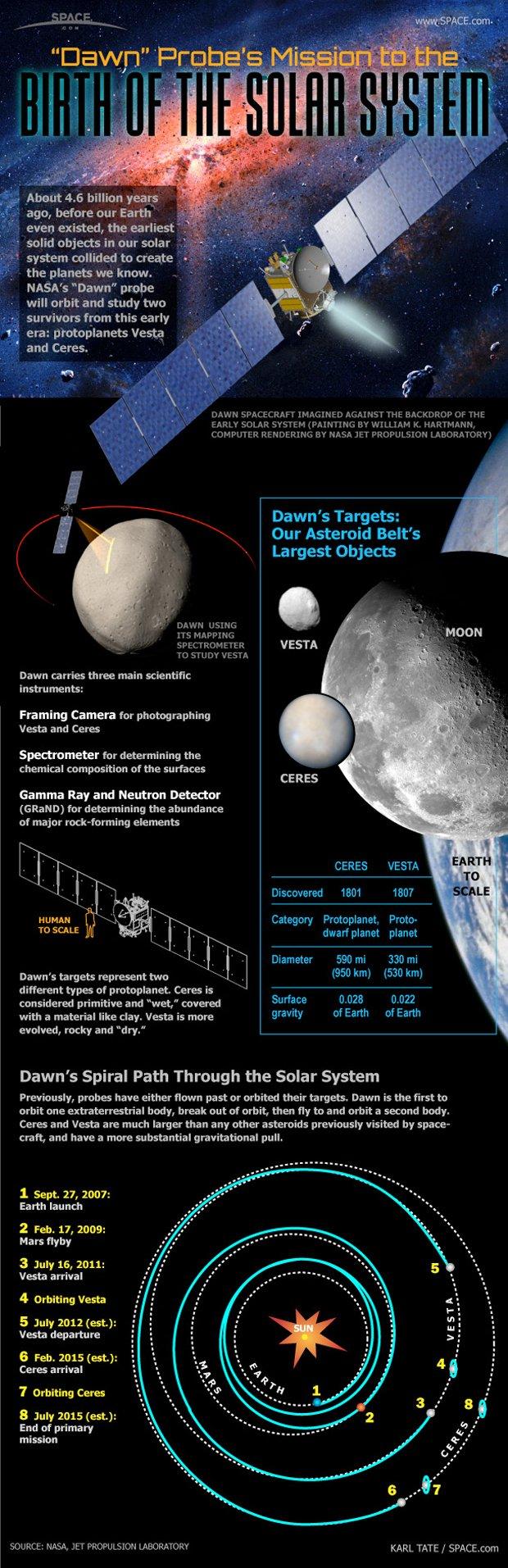 Dawn keşif uydusu ve izleyeceği yolun haritası